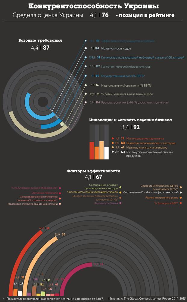 Конкурентоспособность Украины - Инфографика Forbes