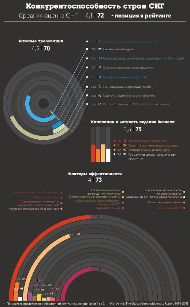Конкурентоспособность стран СНГ - Инфографика Forbes