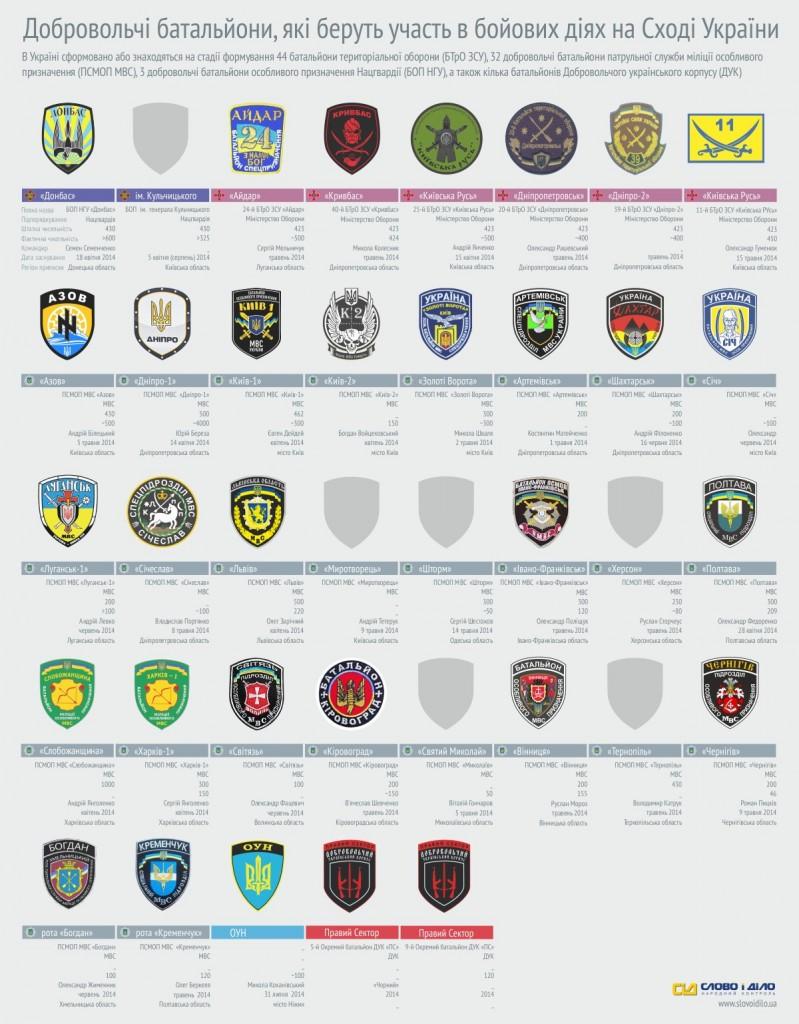37 украинских, добровольческих батальона в зоне АТО - Инфографика Слово і Діло