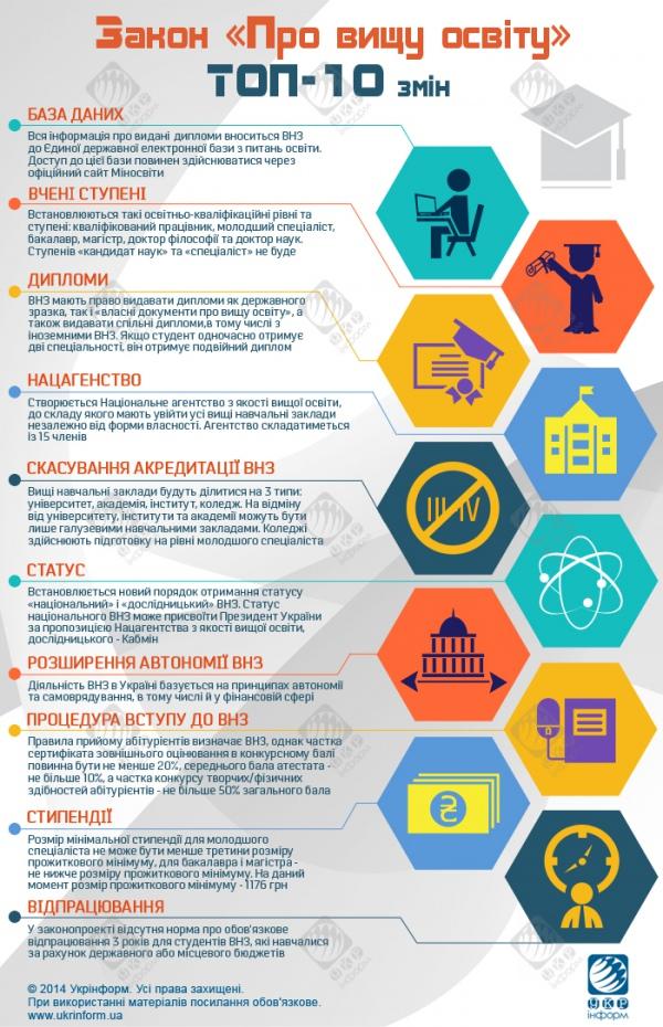ТОП-10 изменений в законе о Высшем образовании - Инфографика