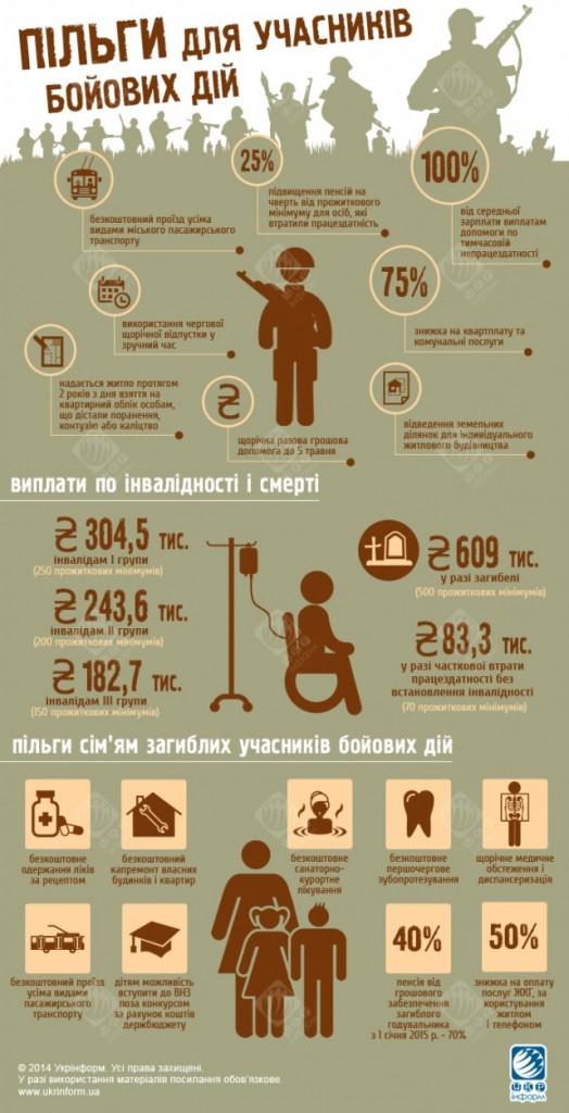Льготы для участников боевых действий - Инфографика