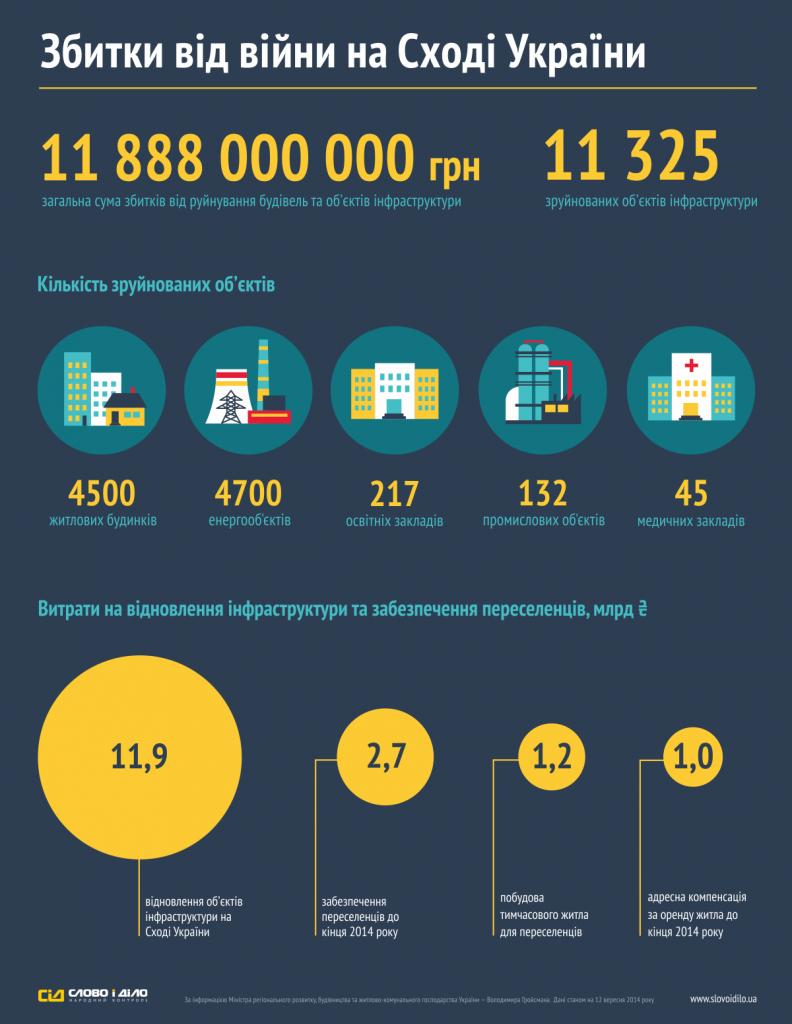 Потери в результате войны на Востоке Украины - Инфографика