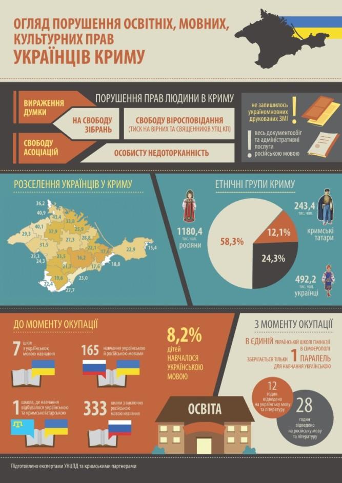 Нарушения языковых и культурных прав в Крыму - Инфографика