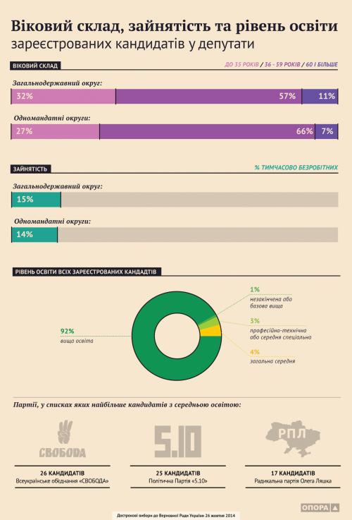 Возраст, образование. Выборы в Верховный Совет Украины 2014 - Инфографика
