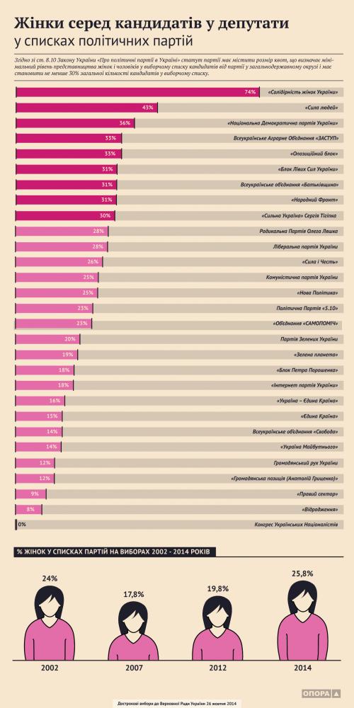Женщины в списках . Выборы в Верховный Совет Украины 2014 - Инфографика