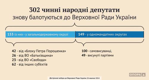 Выборы в Верховный Совет Украины - Инфографика