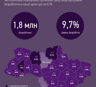 Инфографика: Безработица в Украине: 1,8 млн официально неработающих
