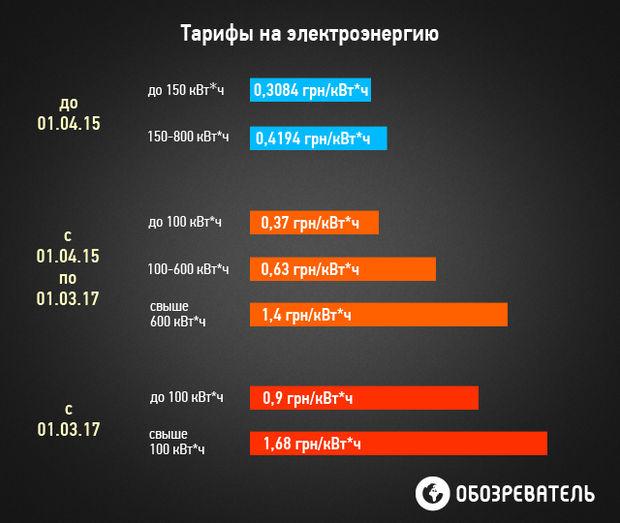 Тарифы от МВФ. На сколько подорожает коммуналка в Украине с 1 апреля: инфографика