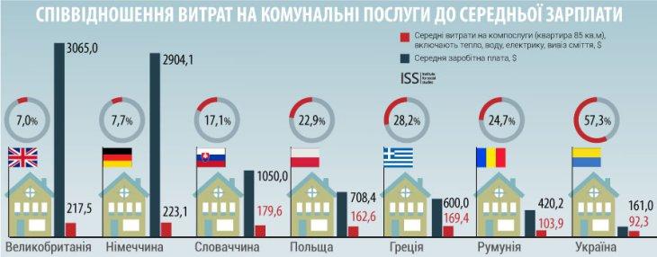 Инфографика: Новые тарифы на комунальные услуги с 1 апреля