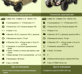 """Инфографика: Кто кого: Американский Hummer VS украинский """"Спартан""""."""