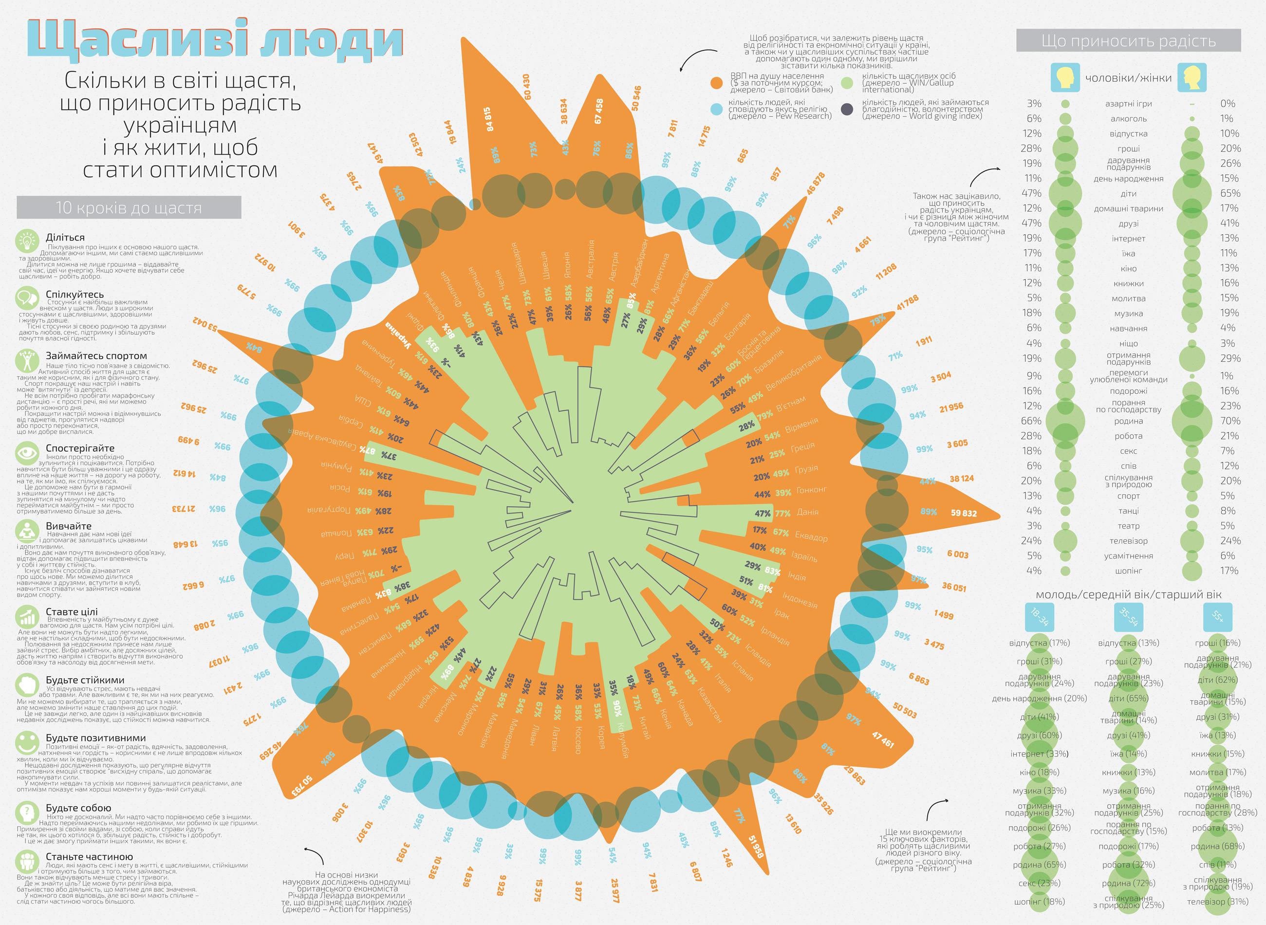 Инфографика: Счастливые люди