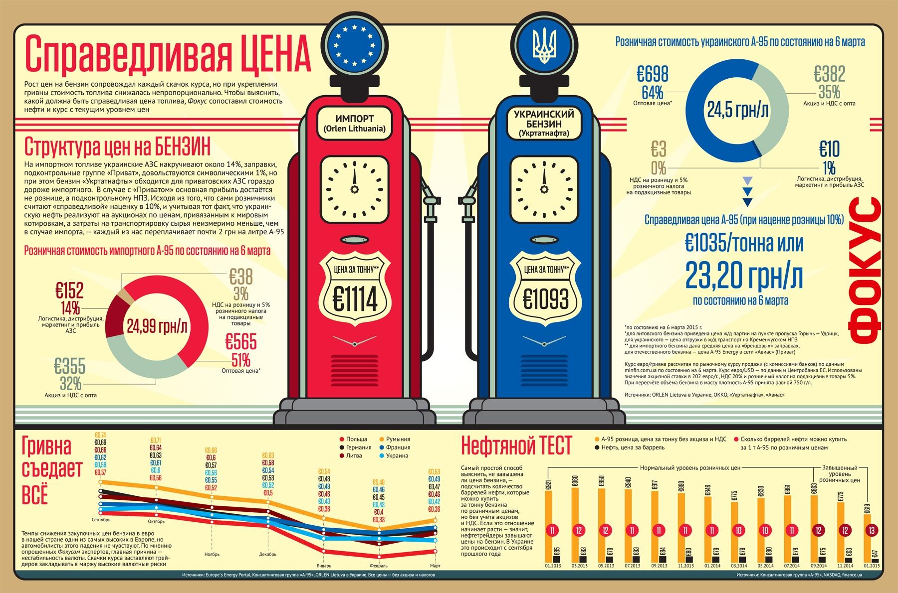 Инфографика: Справедливая цена на бензин в Украине