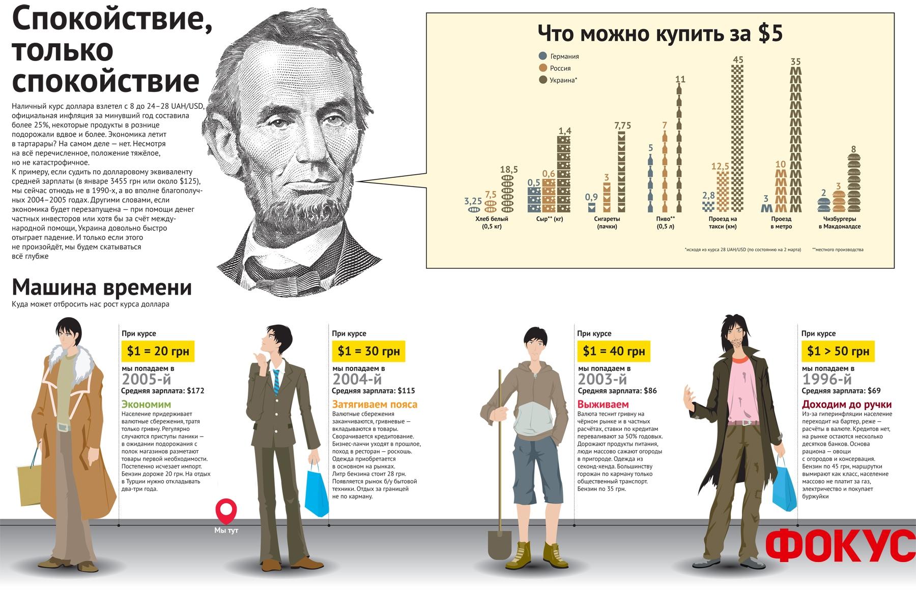 Инфографика: Машина времени: Курс доллара