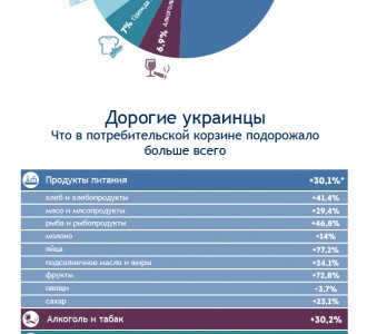 Инфографика: Составляющие инфляции в Украине