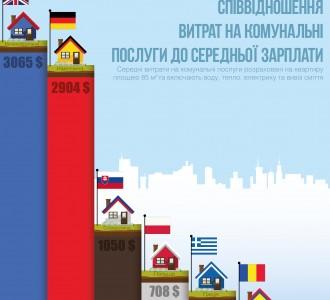 Инфографика: Какую часть зарплаты украинцы отдают за коммунальные услуги
