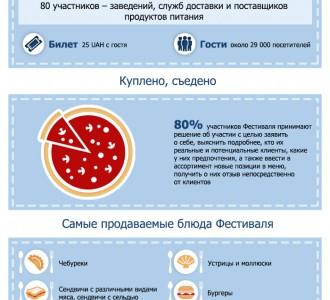 Визуализация: Десятый киевский Фестиваль уличной еды