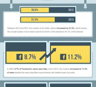 Визуализация: Сколько интернет-аккаунтов являются фейковыми?
