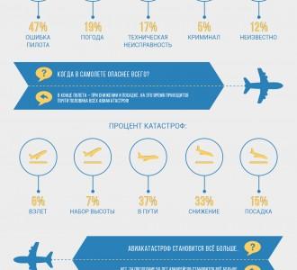 инфографика: Опасно ли летать самолетом