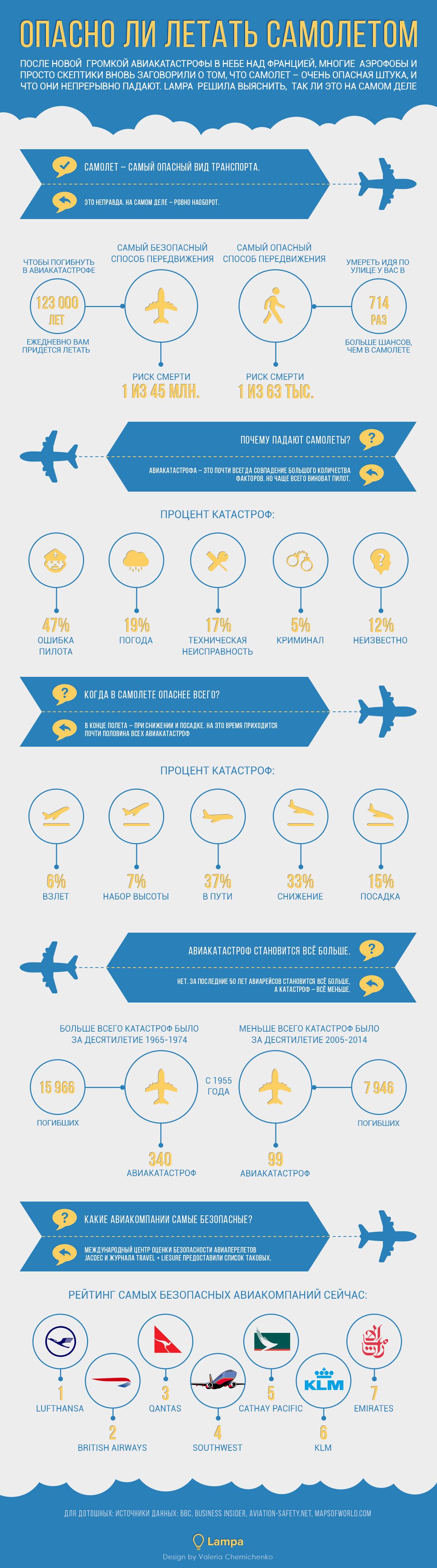 Визуализация: Опасно ли летать самолетом