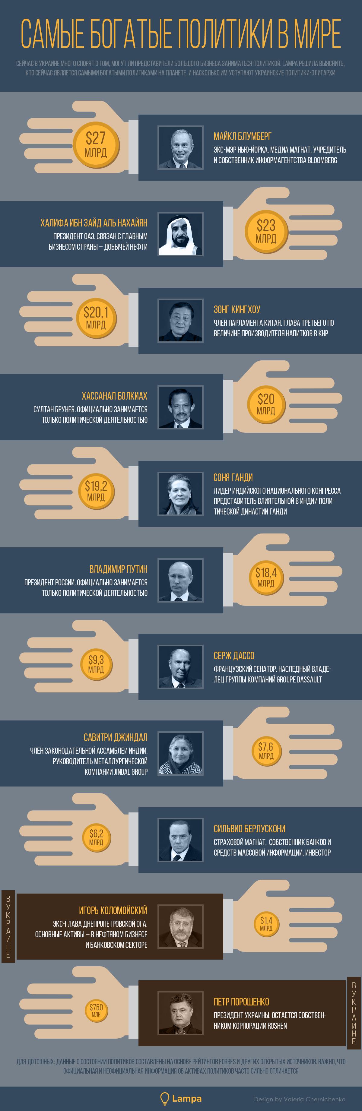 Визуализация: Самые богатые политики мира