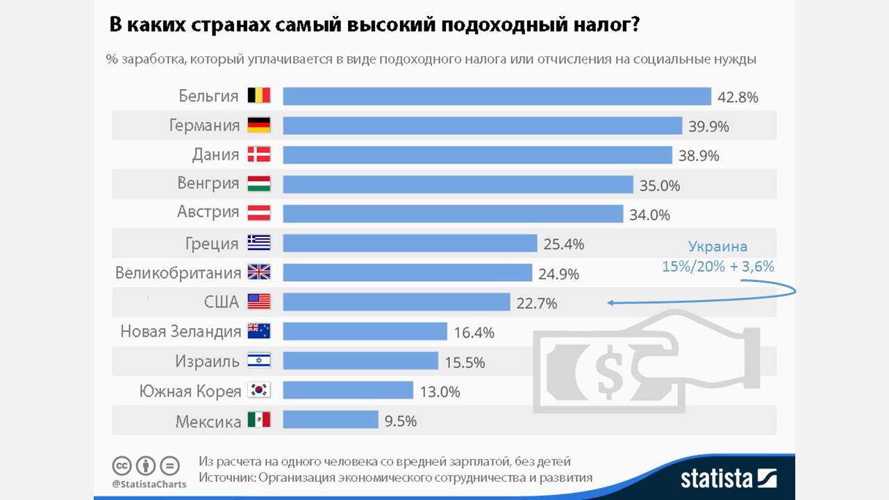 Визуализация: Подоходный налог в Украине и в мире