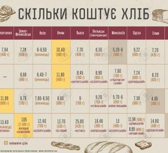 Инфографика: Сколько стоит украинский хлеб