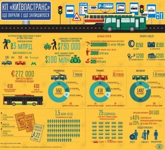 Инфографика: Київпастранс: масштабы коррупции и дела насущные