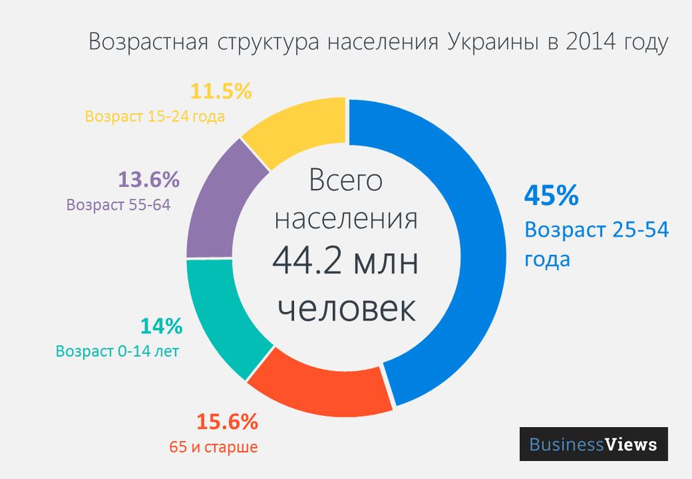Инфографика: Возрастная структура Украины