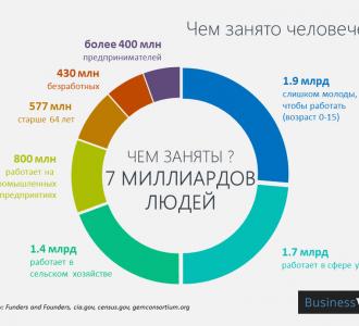 Инфографика: Как украинцы отличаются от жителей других стран