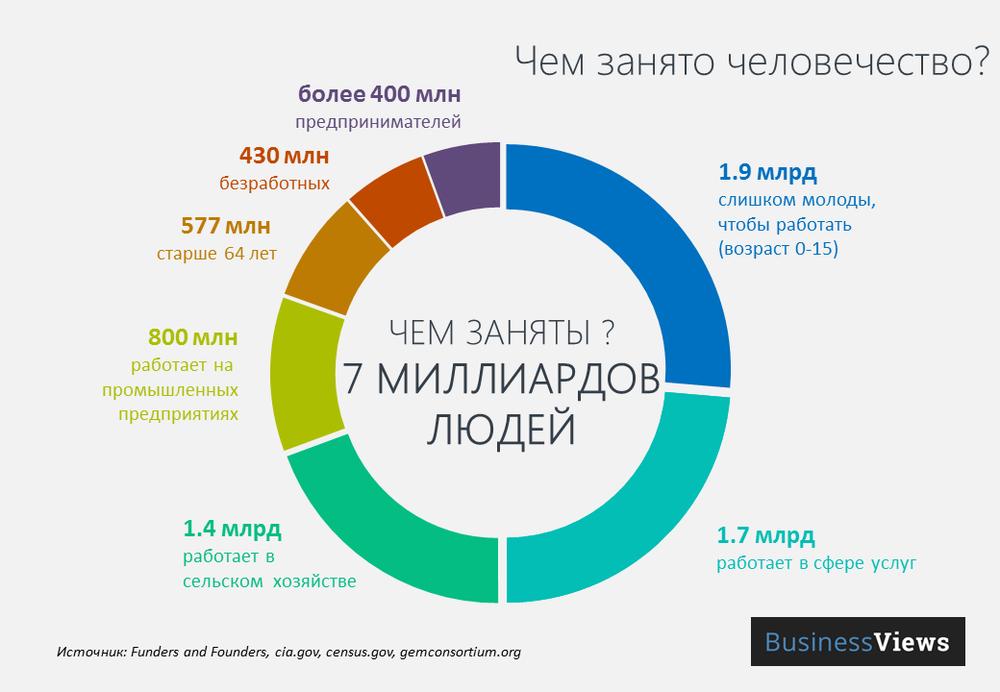 Инфографика: Чем занято человечество