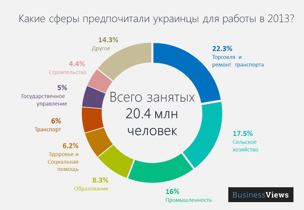 Инфографика: Чем заняты украинцы