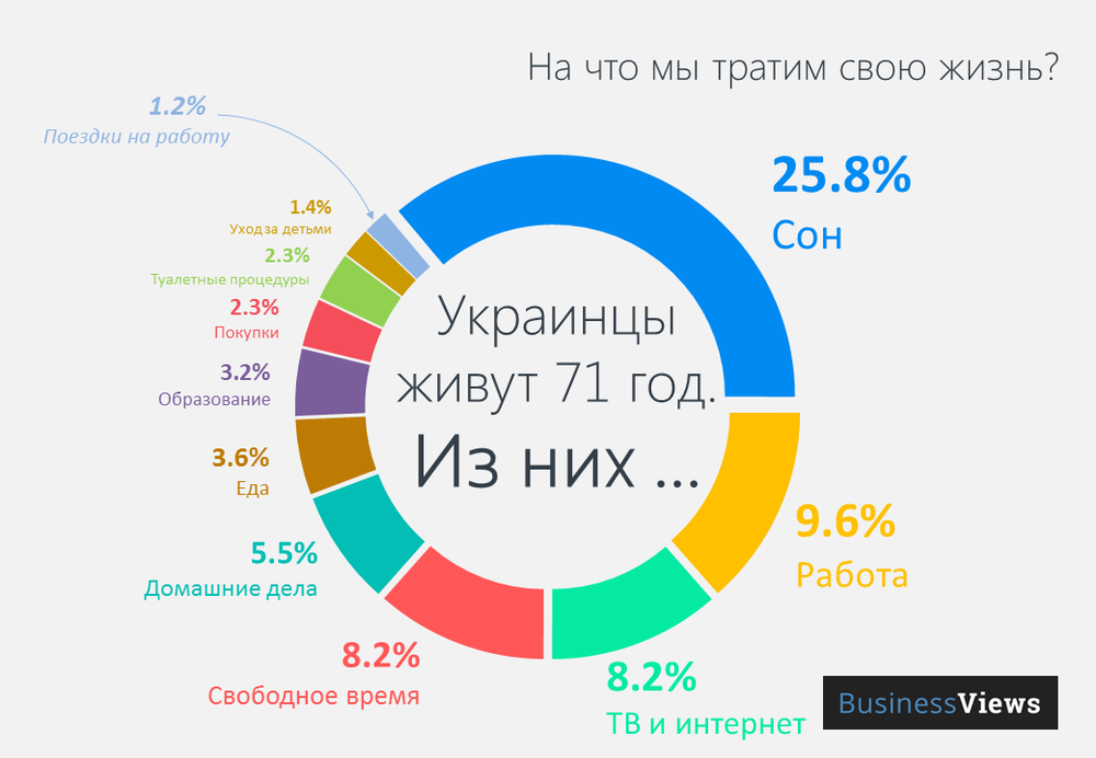 Инфографика: Жизнь украинца