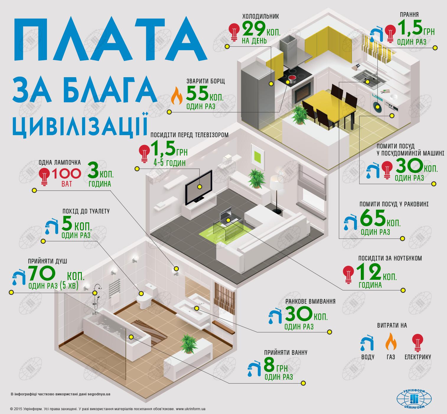 Визуализация: Жилищно-коммунальное хозяйство