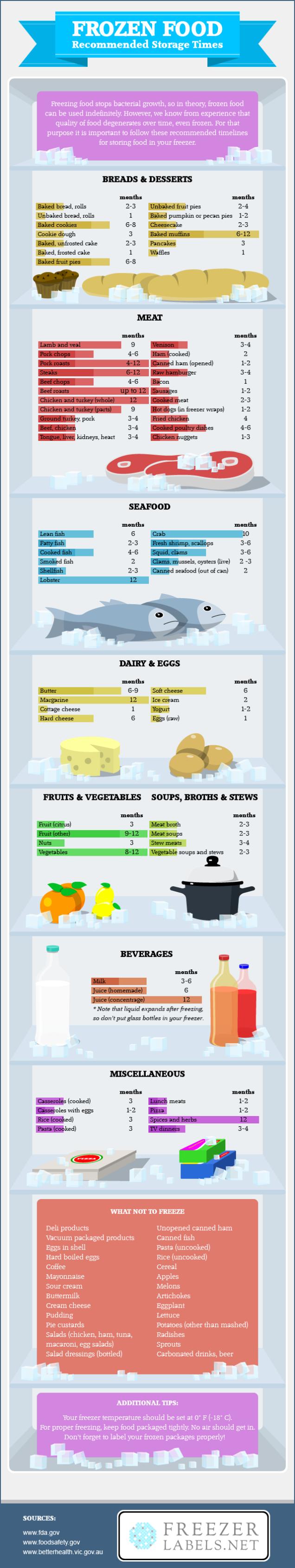 Визуализация: Как долго замороженные продукты остаются свежими
