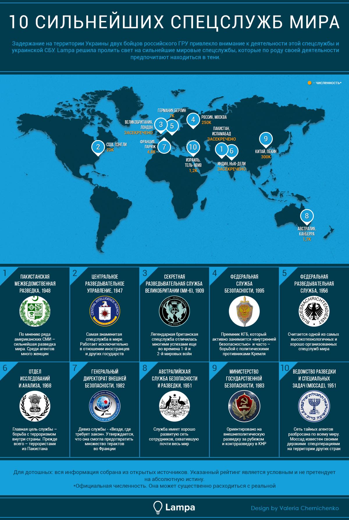 Визуализация: 10 сильнейших спецслужб мира