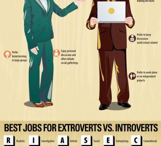Визуализация: Лучшие профессии для экстравертов и интровертов
