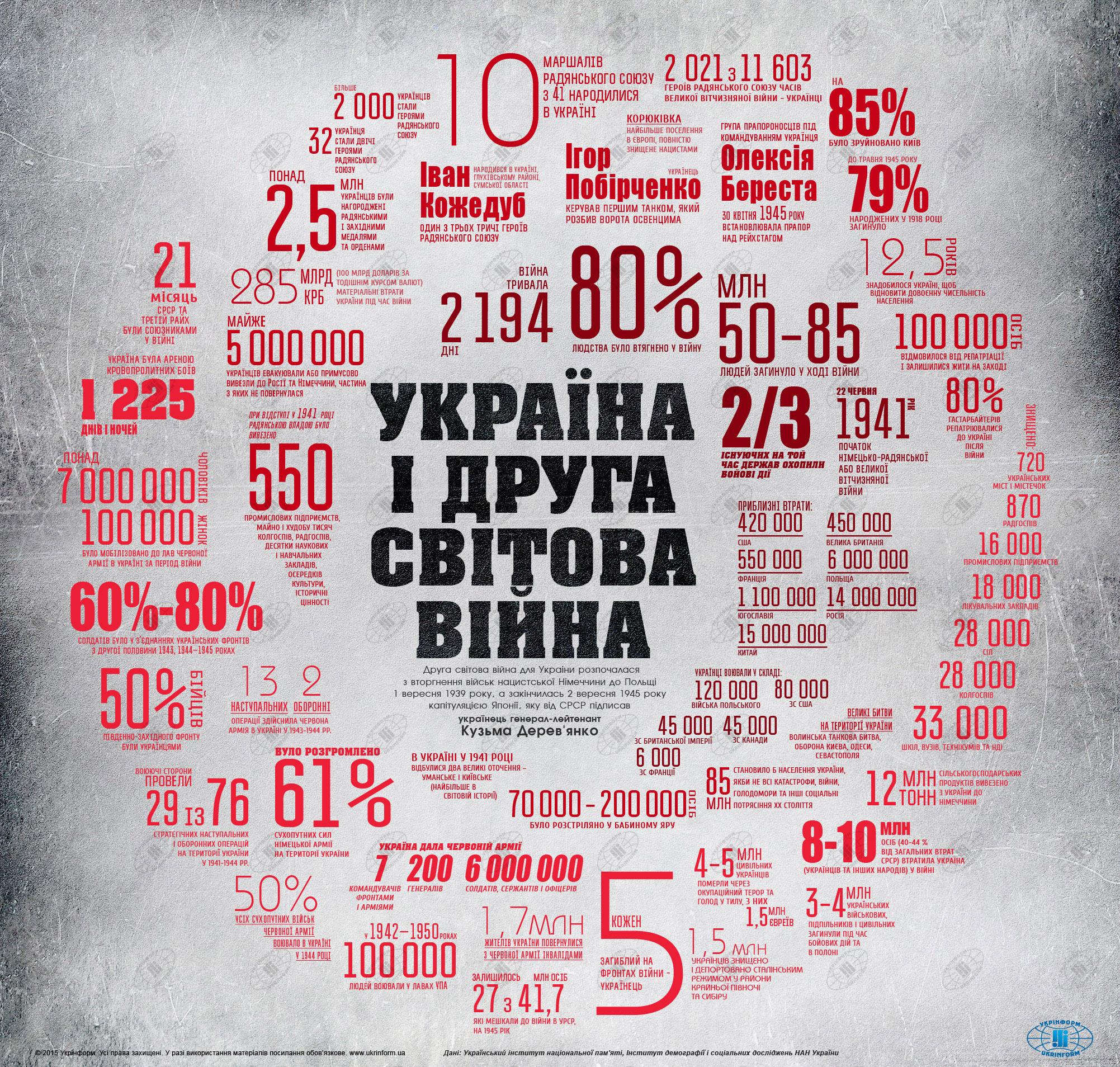 Визуализация: Украина во Второй мировой