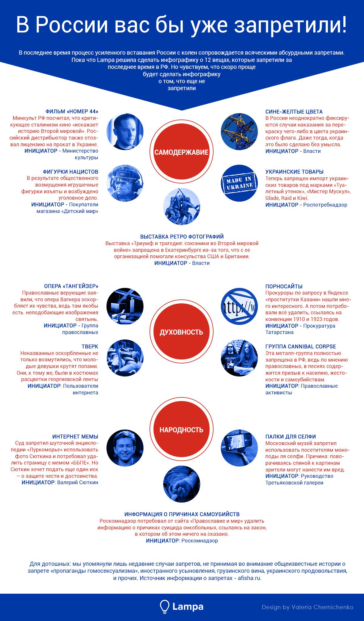 Визуализация: Обновленные запреты в России