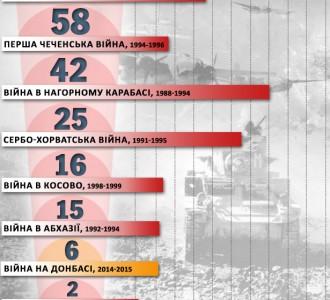 Инфографика: Наиболее кровопролитные войны за 25 лет