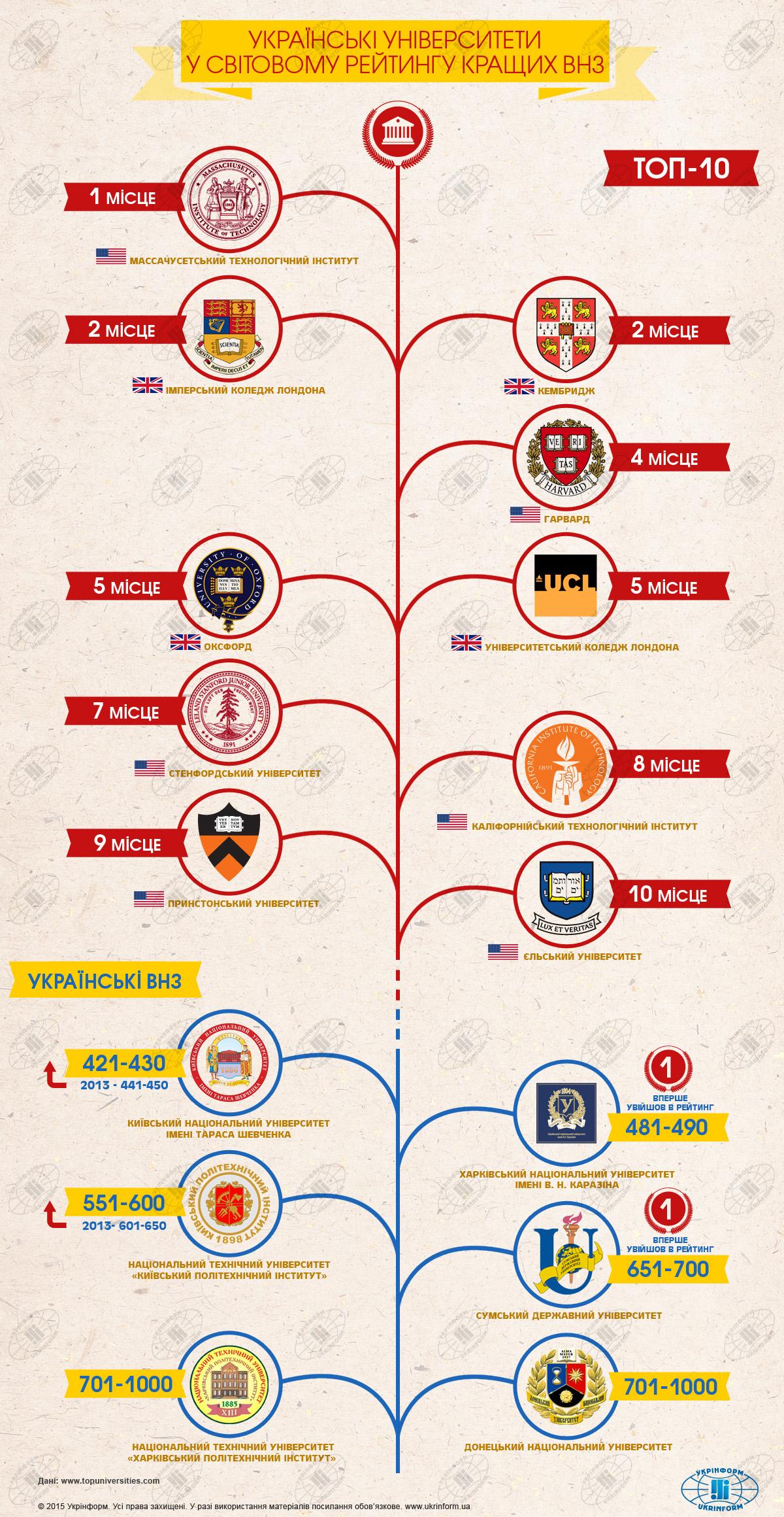 Визуализация: Какие украинские университеты в мировом рейтинге лучших