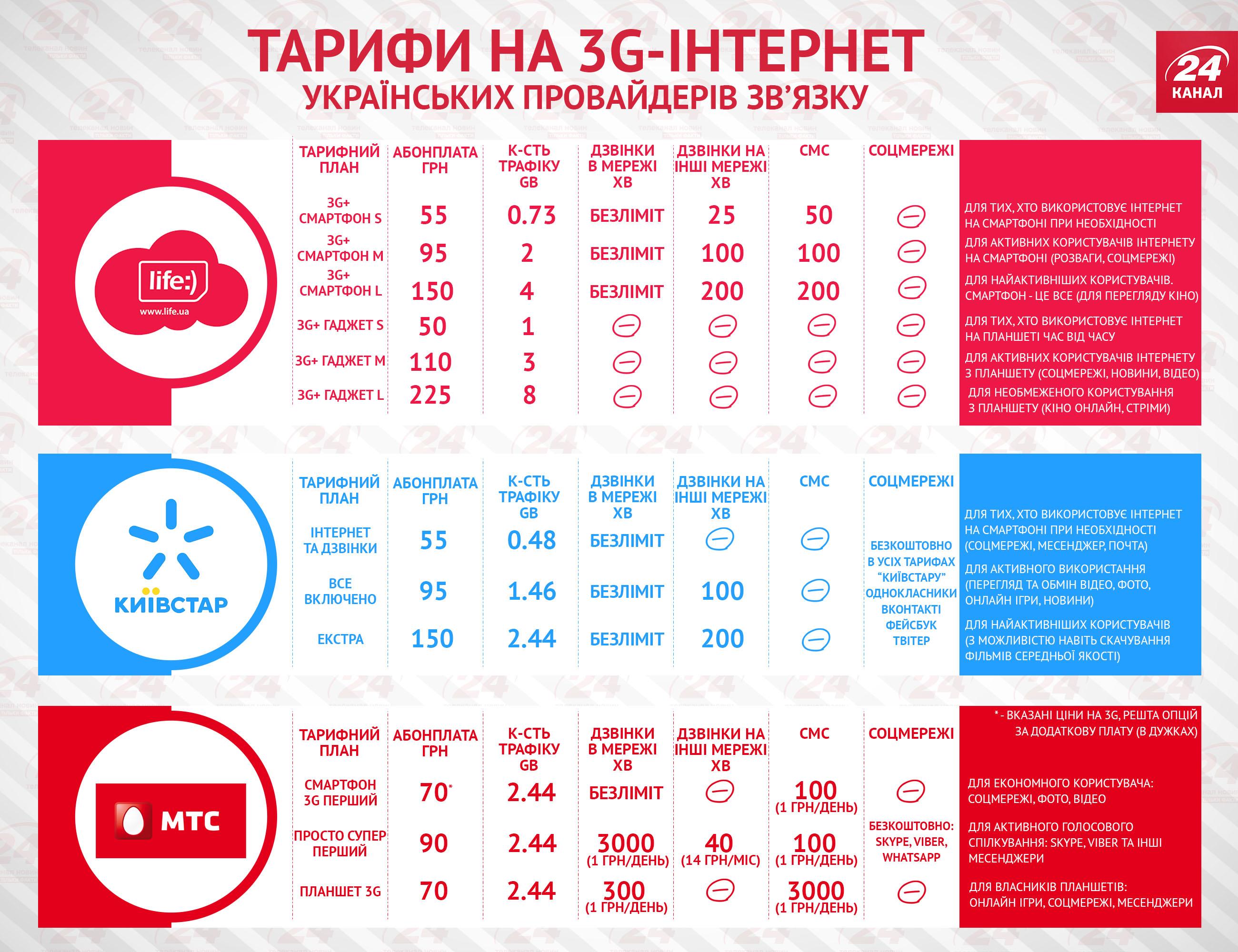 Инфографика: Тарифы на 3G от украинских операторов