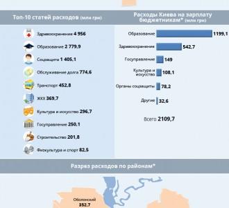Инфографика: Открытый бюджет