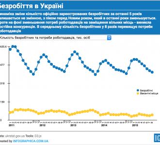 Unemployment-ukraine-visualization